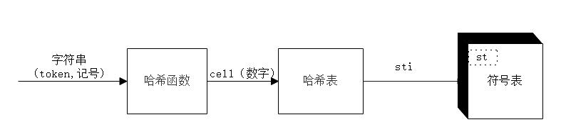 符号表、哈希函数和哈希表有什么关系?-时光屋