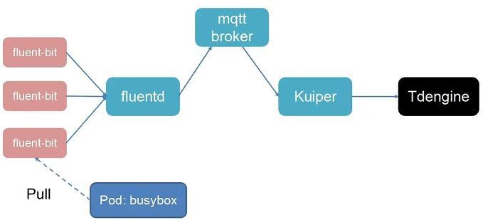 日志系统架构:kuiper+tdengine-时光屋