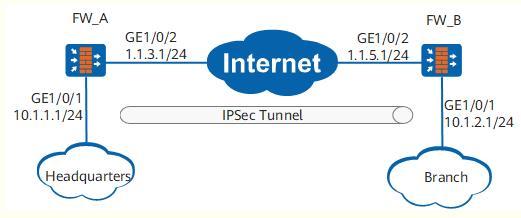 HUAWEI防火墙同一实例场景下配置IPSec隧道-时光屋